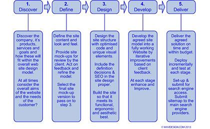 Web Site Development Steps